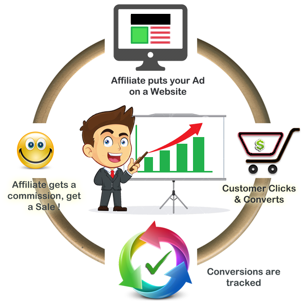 Affiliate-Marketing Process
