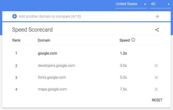 Page Speed Score