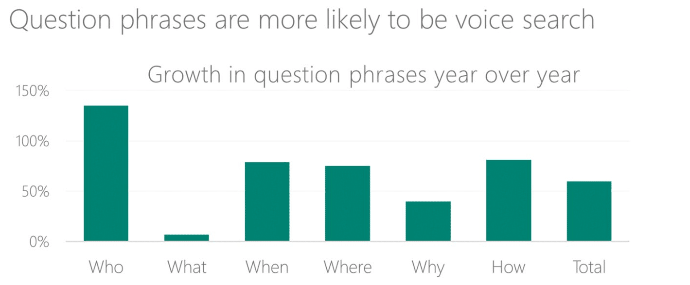 Voice Search Question Phrases